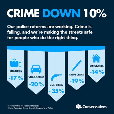 Crime Down